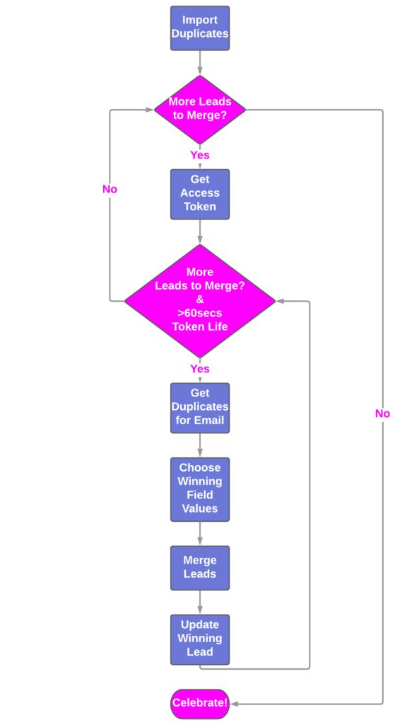 Flow diagram of the Marketo Merge Leads main Python script